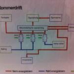 Energisentral – Kjølemaskindrift
