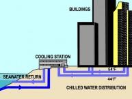 Frikjøling ved hjelp av sjøvannspumper