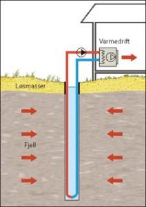 Frikjøling ved hjelp av energibrønn